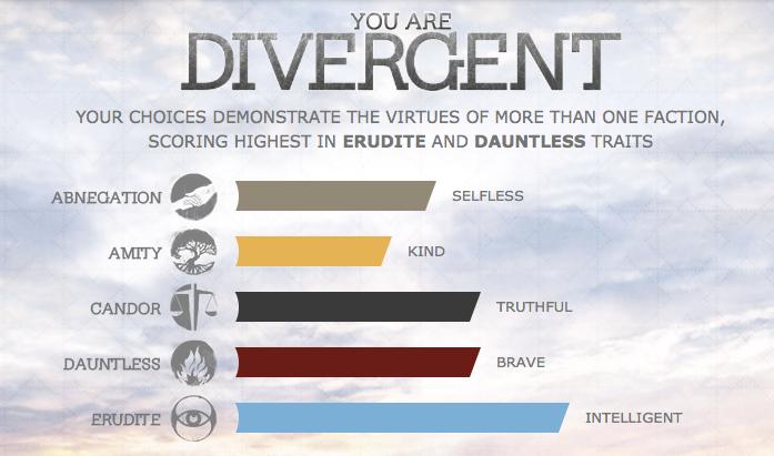 Divergent | Bizzy Iz